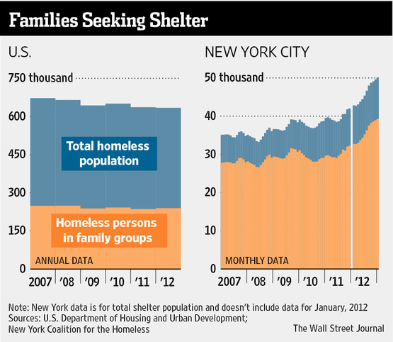 Homeless Crisis Across America- With NYC Sadly In The Lead