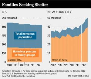 Wall Street Journal Homeless Chart